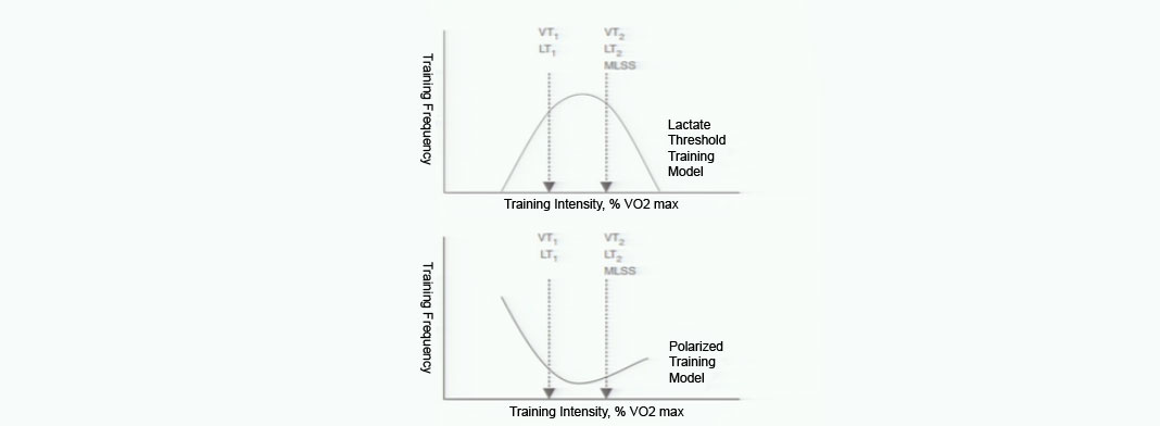 Polarized training for cyclists