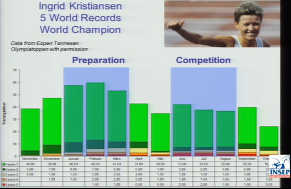 Ingrid Kristiansen's training