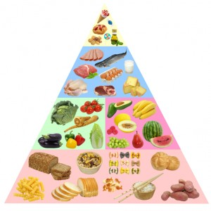 Traditional Food pyramid